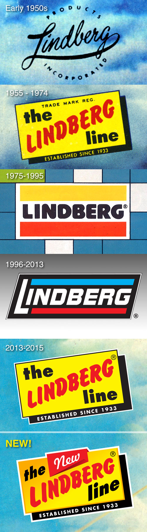Lindberg_logo_history